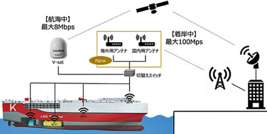 20210312kawasaki21 520x261 - 川崎汽船/ノキアと協業し海運DX分野での実証実験を開始