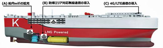 20210312kline31 520x155 - 川崎汽船/自動車船が遠隔検査適応船のノーテーション取得