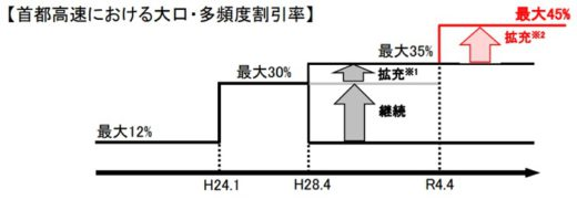 20210312kokudo 520x181 - 国交省/首都高新料金の具体案策定、大口多頻度割45%に拡充