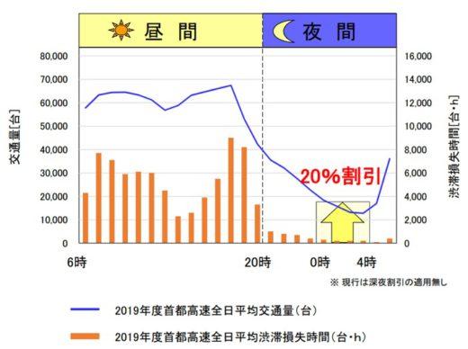 20210312kokudo1 520x388 - 国交省/首都高新料金の具体案策定、大口多頻度割45%に拡充