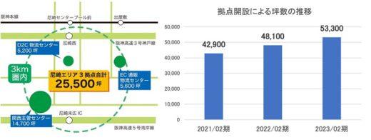 20210315kantsu2 520x196 - 関通/兵庫県尼崎市に1.8万m2のEC専用物流施設を開設