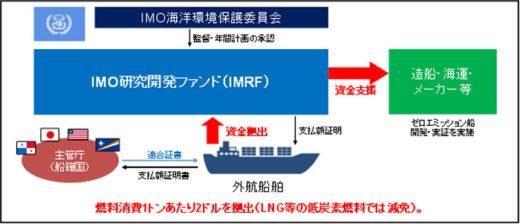 20210316kokkosyo 520x224 - 国交省/5000億円規模の海運脱炭素化R&D支援国際ファンド提案