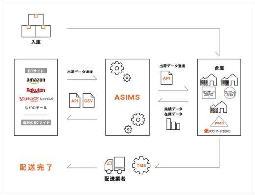 20210316logizerd 520x398 - ロジザード/自動出荷管理システム「ASIMS」と自動連携