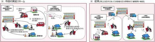 20210316yubin 520x143 - 日本郵便、アインHD/処方箋医薬品の当日配送を開始