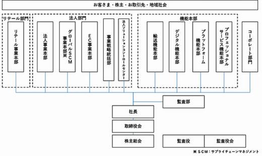 20210317yamatohd 520x310 - ヤマトHD/4月1日新組織体制発足、4事業本部、4機能本部
