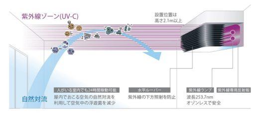 20210318aero2 520x230 - ヤマト運輸/コロナ対策で大分主管支店に紫外線照射装置