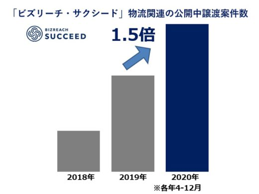 20210322biz 520x389 - 物流業界のM&A/コロナ禍でも堅調、譲渡件数が前年比1.5倍に