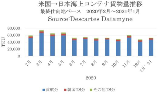 20210322datamyne1 520x311 - 米国向け海上コンテナ貨物/リーマンショック時下回り過去最低