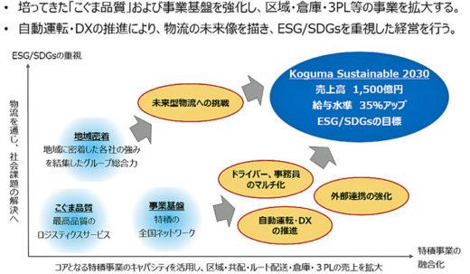 20210322meitetsu 520x303 - 名鉄運輸/中期経営計画策定、2030年に売上高1500億円へ