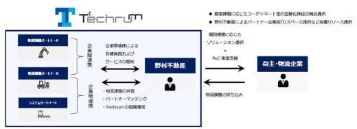 20210323nomura21 520x188 - 野村不動産/物流テック企業間の共創促進へコンソーシアム