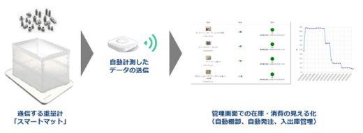 20210323toppan 520x191 - 凸版印刷/IoT重量計で物流センター在庫をリアルタイム管理