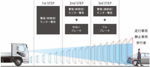 20210324mitsubishifuso1 520x233 - 三菱ふそう/新型「ファイター」発売、先進安全装置を強化