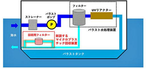 20210324mol 520x243 - 商船三井ほか/木材チップ船にマイクロプラスチック回収装置搭載
