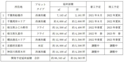 20210325kasumigaseki1 520x259 - 霞ヶ関キャピタル/神奈川県厚木市で冷凍冷蔵倉庫建設へ