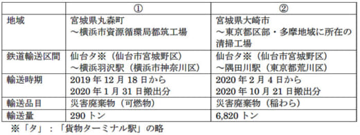 20210326jrkamotsu3 520x195 - JR貨物/災害対応支援で環境大臣表彰を受賞