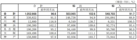 20210326kokkosyo1 520x155 - 国交省/外国貿易貨物のコンテナ個数、輸出で4港が増加