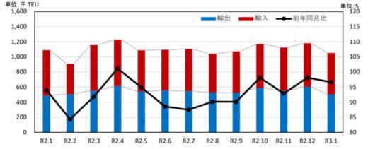20210326kokkosyo2 520x211 - 国交省/外国貿易貨物のコンテナ個数、輸出で4港が増加