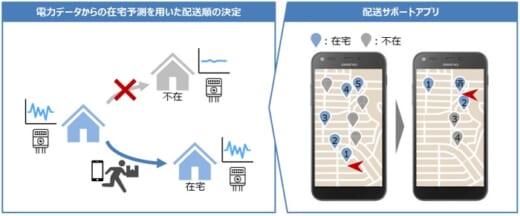 20210326sagawa 520x216 - 佐川急便/電力データで在宅予測、不在配達率20%改善に成功