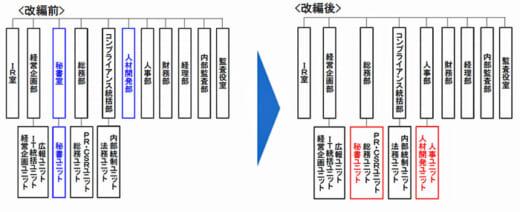 20210326sghd 520x212 - SGHD/4月1日付組織改編、総務部と人事部で変更