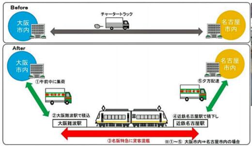 20210329fukutsu1 520x302 - 福山通運、近鉄/名阪特急アーバンライナーで貨客混載事業