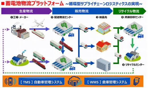 20210329senko 520x311 - センコー/蓄電池物流のプラットフォーム構築、本格参入