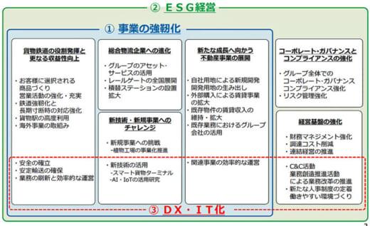 20210331jrkamotsu1 520x317 - JR貨物/2021年度事業計画発表、設備投資に396億円