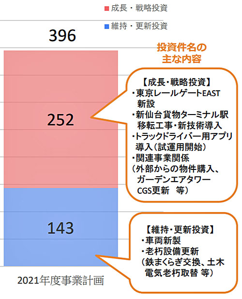 20210331jrkamotsu2 - JR貨物/2021年度事業計画発表、設備投資に396億円