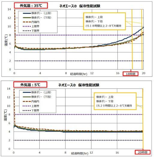2021inoac3 520x537 - イノアックコーポ/ワクチン専用定温輸送システム発売