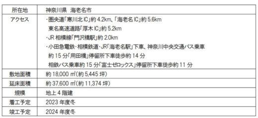 5b81f26c654c46f8865fdb224089fd2f 520x239 - 三井不動産/EC需要の大幅拡大で国内新規7物件の開発を決定