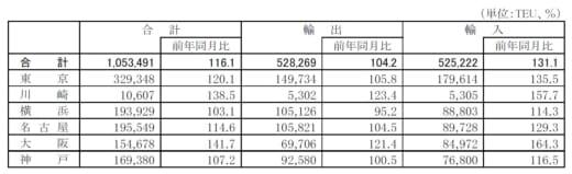 202010428kokosyo1 1 520x159 - 国交省/外国貿易貨物のコンテナ個数、輸入は6港全てで増加
