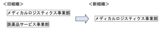 20210401suzuyo 520x97 - 鈴与/4月1日付組織変更、医薬品サービス事業部廃止