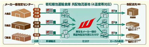 20210401wakamatsu2 520x164 - 若松梱包運輸倉庫/飛高運送が若松梱包グループに参画