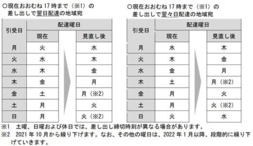 20210401yubin 520x301 - 日本郵便/郵便法改正でサービスを見直し、土曜日配達休止