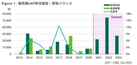 20210406cbre1 520x247 - CBRE/福岡圏のロジスティクス市場分析、まだ拡大の余地
