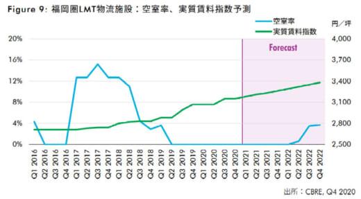 20210406cbre2 520x287 - CBRE/福岡圏のロジスティクス市場分析、まだ拡大の余地
