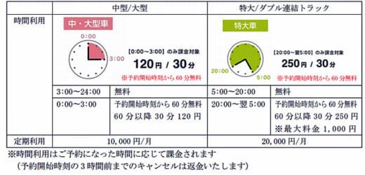 20210406times24 520x250 - タイムズ24/東名高速で物流事業者向け駐車場予約システム提供