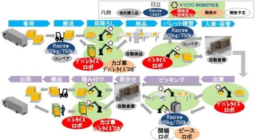 20210408hitachi 520x286 - 日立製作所/Kyoto Roboticsを買収、物流ロボットの提供拡大
