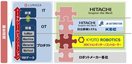 20210408hitachi2 520x253 - 日立製作所/Kyoto Roboticsを買収、物流ロボットの提供拡大