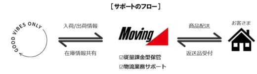 20210409marui 520x150 - 丸井グループ/ムービングがアパレルD2C事業者の物流業務受託