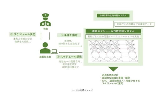 20210409nyk 520x302 - 日本郵船/自動車船の運航スケジュール策定支援システム開発
