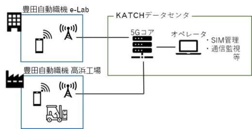 20210409toyota 520x266 - 豊田自動織機/フォークリフト等の自動運転にローカル5G活用