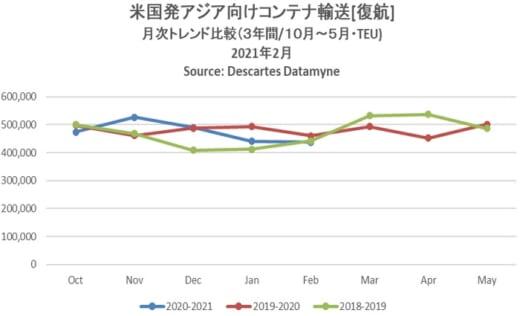 20210412datamyne1 520x316 - 海上コンテナ輸送量/アジア発米国向けが9カ月連続プラス