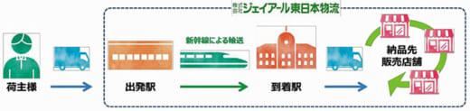 20210412jreastk 520x123 - ジェイアール東日本物流/新幹線利用荷物輸送サービス本格展開