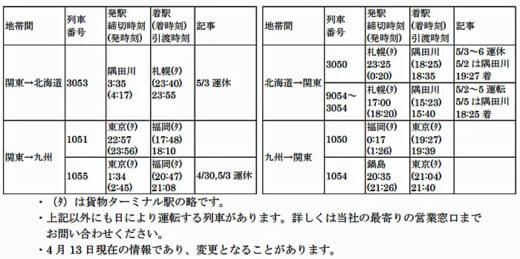 20210413jrkamotsu 520x259 - JR貨物/GW期間中の貨物列車の運転、前年比37%増の457本