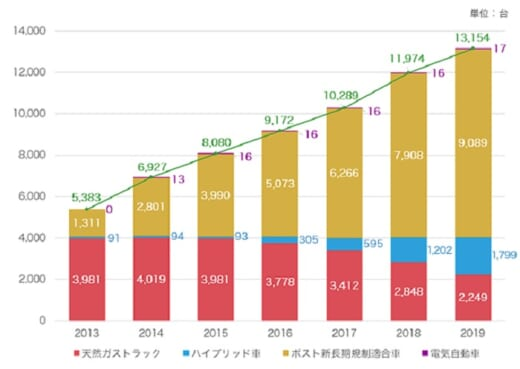 20210413sagawa7 520x369 - 佐川急便/宅配専用EVの試作車公開、2022年導入開始