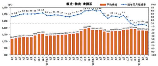 20210414recurutejobs 520x218 - 物流系のアルバイト・パート募集時平均時給/3月は0.6%減