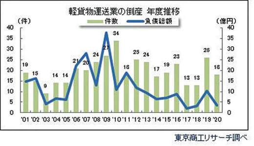 20210414syoukore 520x300 - 2020年度の倒産状況/中小・零細の軽貨物運送業倒産は大幅減