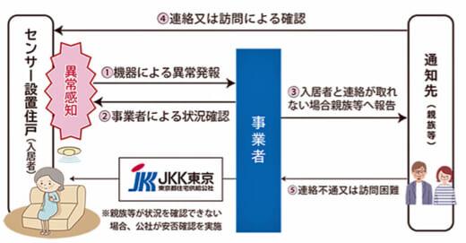 20210415jkk 520x271 - 東京都住宅供給公社/見守りサービス提供事業者にヤマト運輸