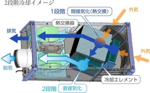 20210419brother2 520x324 - ブラザー/トヨタとフロンレスフォークリフト用クーラー開発