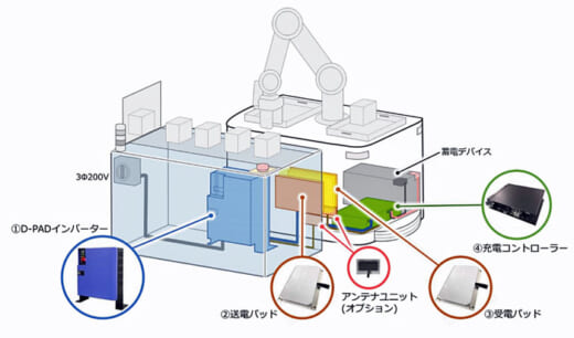 20210420daifuku 520x306 - ダイフク/AGVやロボット用のワイヤレス充電システム発売